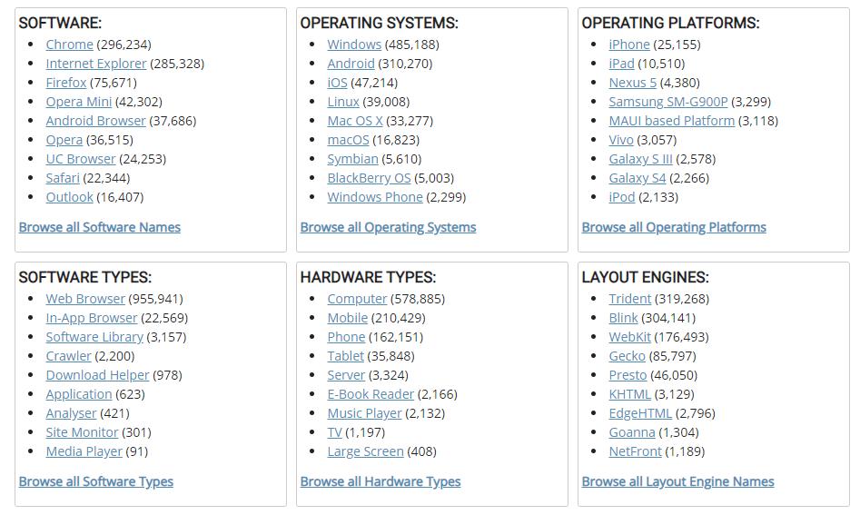لیست User Agent ها