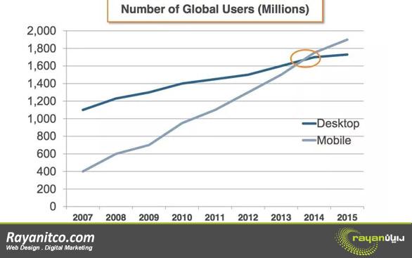 بهینه سازی نرخ تبدیل برای موبایل