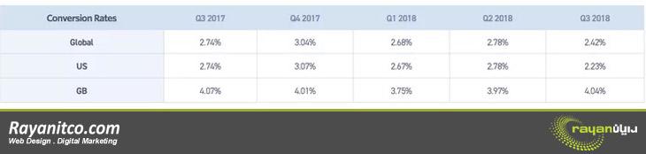 نتایج نرخ تبدیل زیر برای سومین فصل سال 2017 تا سومین فصل سال 2018