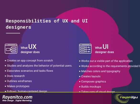 تمرین هایی برای بهبود UX