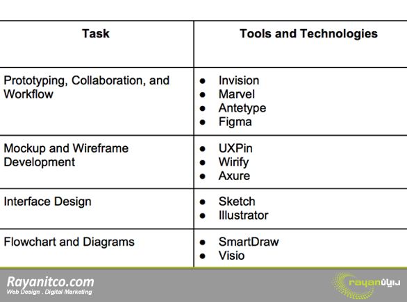 ابزار و تکنولوژی ها برای بهبود UX