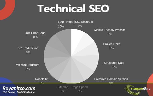 منظور از سئو فنی (Technical SEO) چیست؟